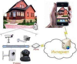 Задачи, решаемые камерами для дома