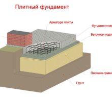 Что такое плитный фундамент и каковы его характеристики