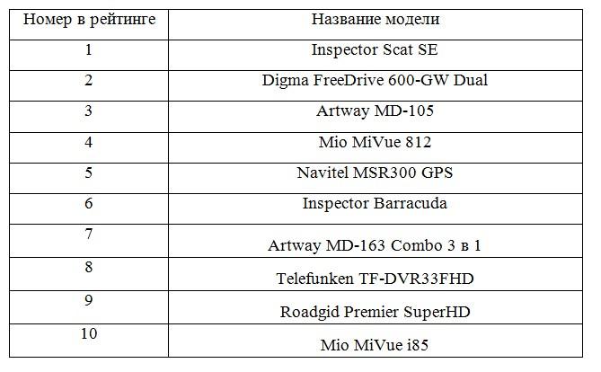 радар детектор комбо, какой лучше выбрать